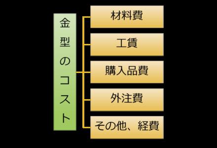 金型のコスト構造