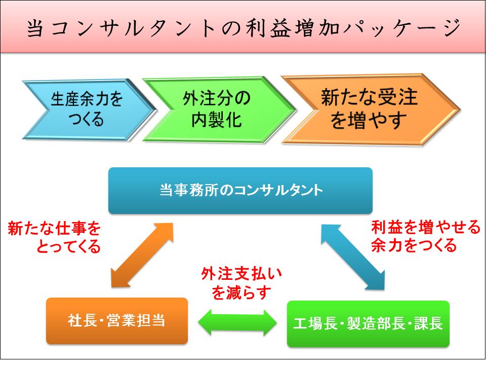 金型・部品加工業専門コンサルティングの方針図
