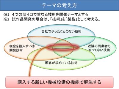 図1テーマの考え方