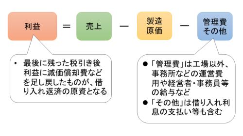 図1 設備投資の原資の内訳