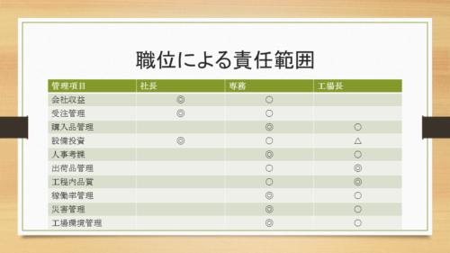 図2 等級制度で設定した職位別の責任範囲