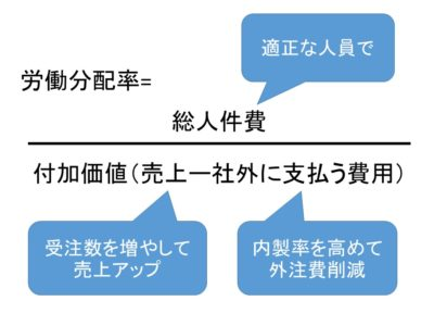 図1 労働分配率の計算式と各数値への同社の取り組み