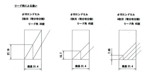 エンドミルのリード角の違いによる同時切削刃までのZ切り込み量の違い