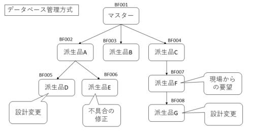 データベース管理方式