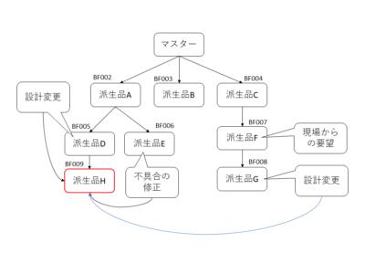 データベースの運用