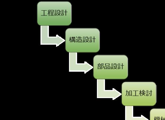 3つの設計工程