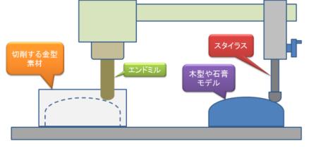 倣い加工機の図