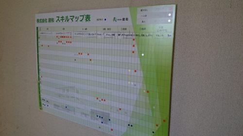 図2 同社構内のスキルマップ