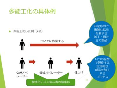 図1 多能工化の具体例