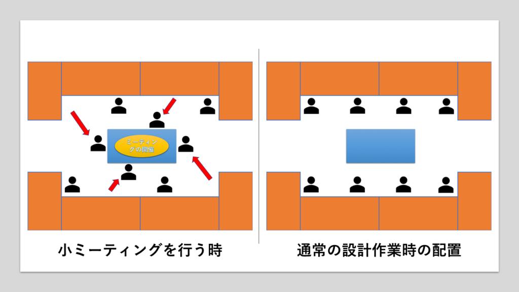 図2 理想的な設計ルームのレイアウト