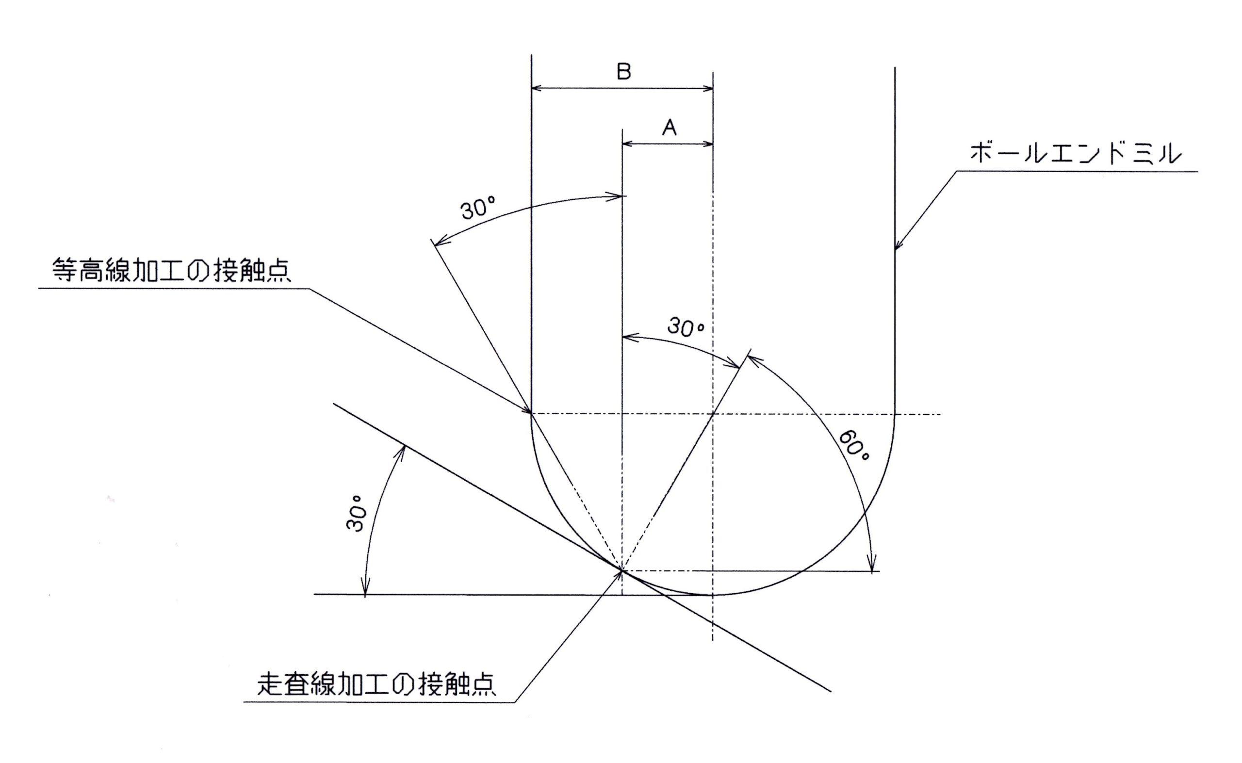 図2 それぞれの加工の接触点