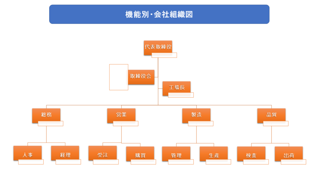 機能別で分けた会社組織図