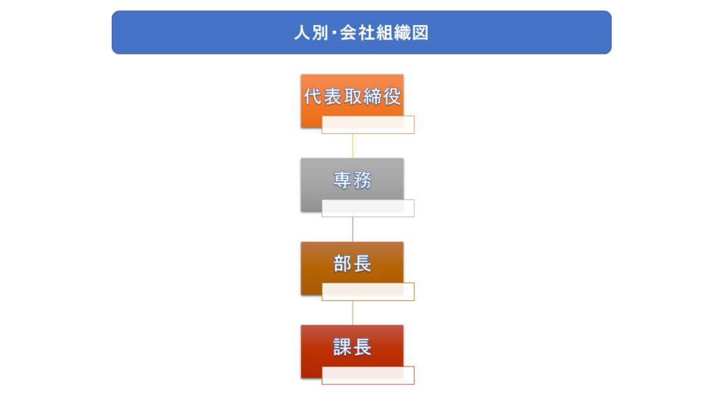 人別の組織図