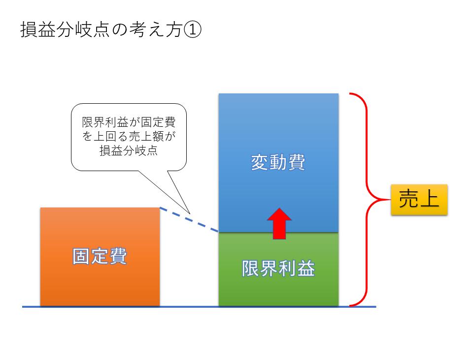 図1 損益分岐点の考え方①