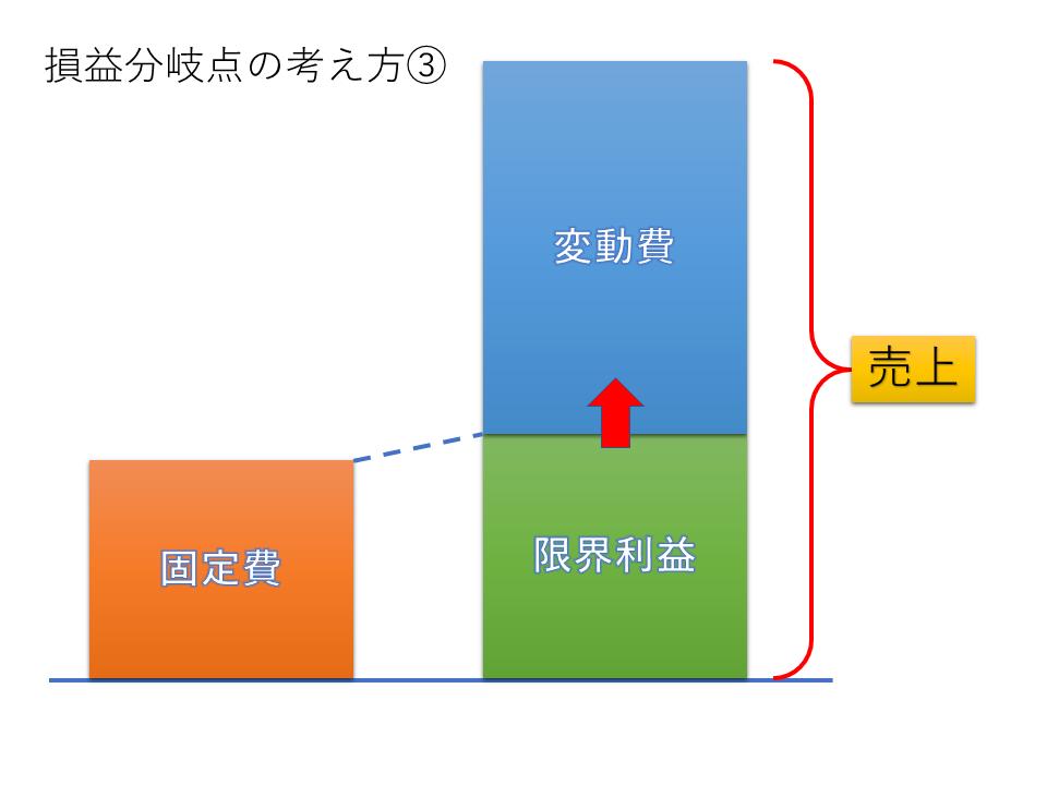 図3 損益分岐点の考え方③