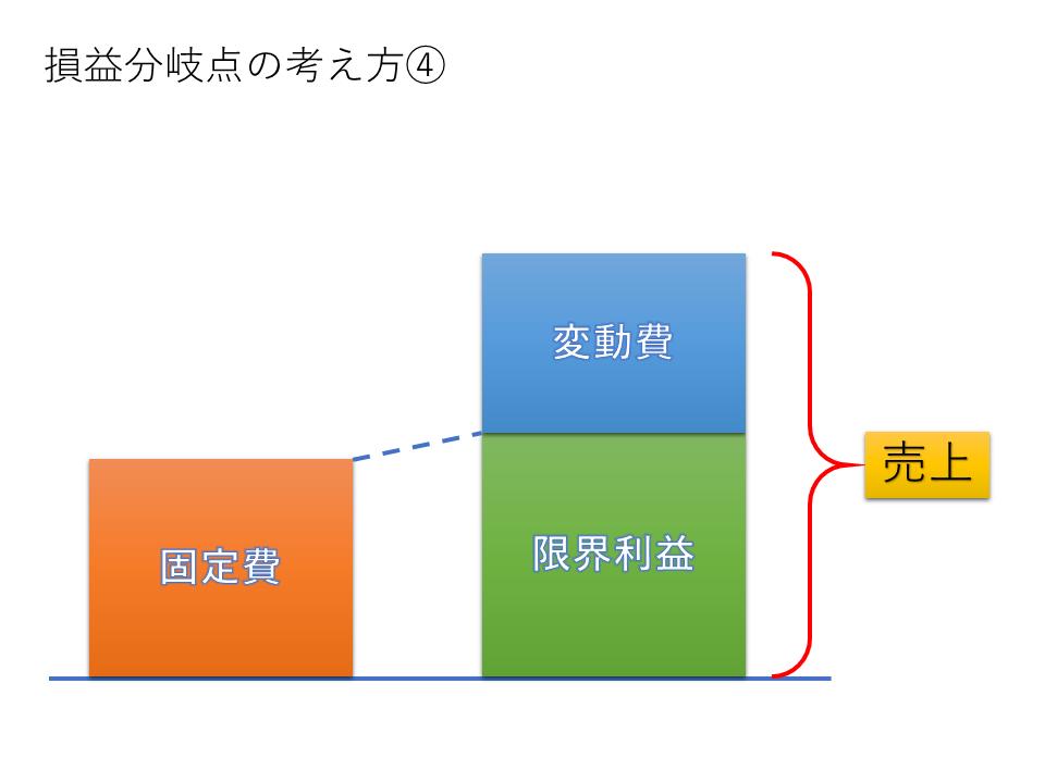 図4 損益分岐点の考え方④